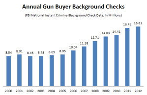 Annual Gun Buyer Background Checks